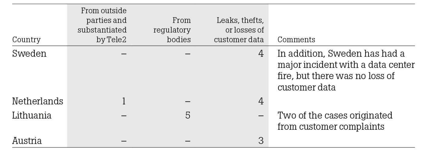Consumer privacy and losses of customer data table