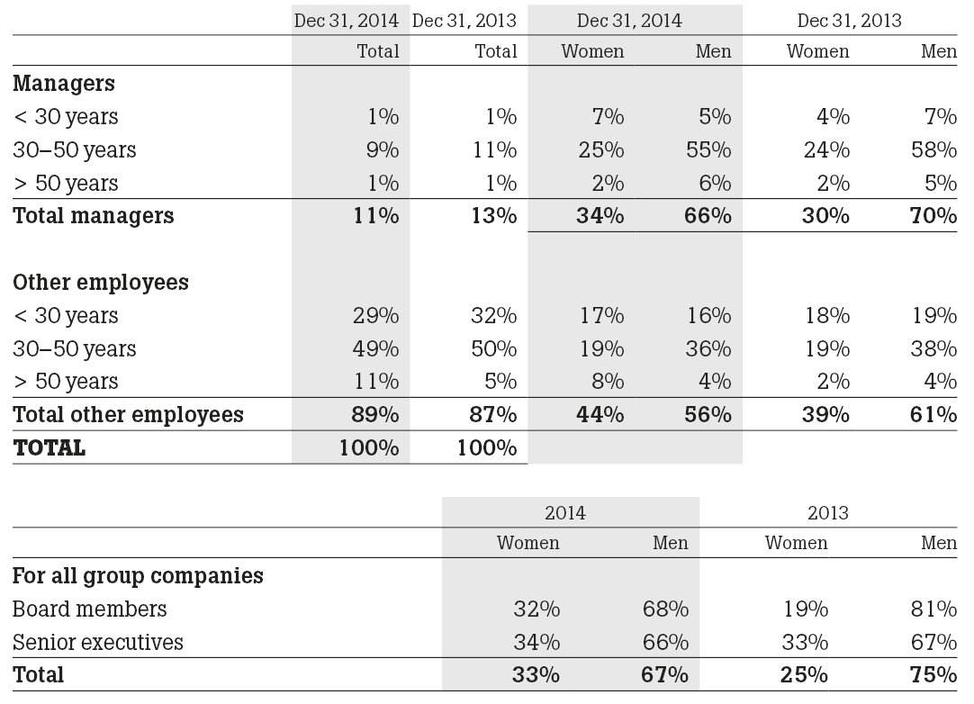 Numbers of employees